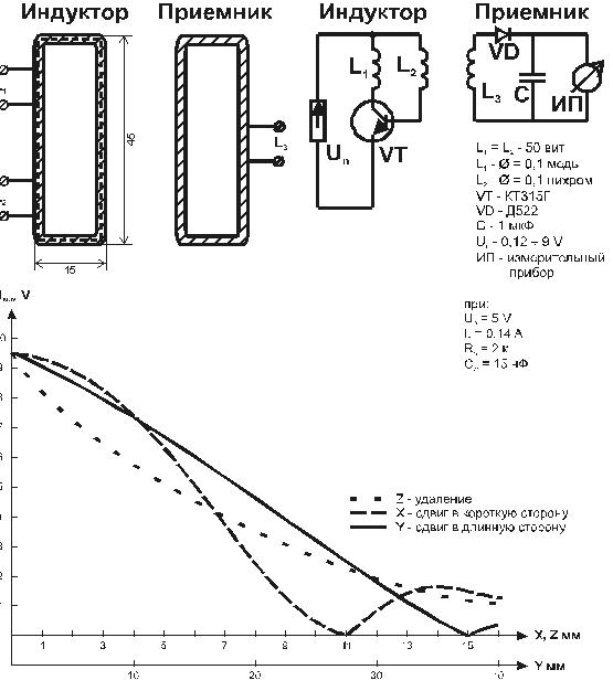 Рис 2 Конструкция, схема и